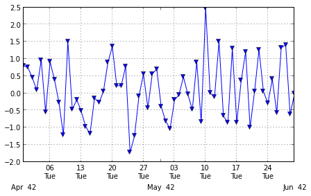 Pandas timeseries plot - setting x-axis major and minor